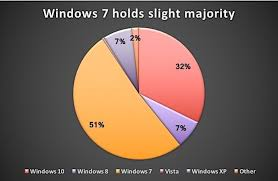 Windows By The Numbers Windows 10 Hits Late Wall Stalls