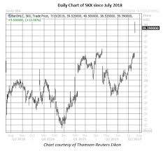 Call Volume Soars As Skechers Stock Gaps Higher