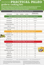 Is It Paleo Chart Paleo Diet Grub Tastic