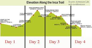 Inca Trail Elevation Chart Elevation Along The Inca Trail Inka Trail Machu Picchu Travel
