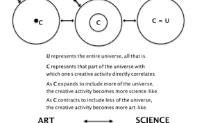 podcast blog research phisonics essay art science creative spectrum