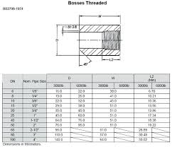 Pipe Tee Dimensions Chart Brass Pipe Fittings Dimensions Congustobuengusto Com Co