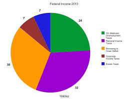 Us Government Revenue Pie Chart The Irss Peculiar Pie Charts The Patriot Perspective