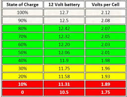 12 Volt Battery Chart Ep 1000 Features