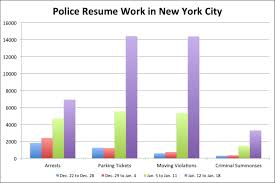 Nypd Slowdown New York City Has Lost Millions In Parking