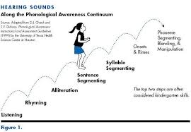 Figure 1 Showing A Girl Moving Along The Phonological
