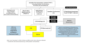 Canadian Tire Corporation Limited Investors Debtholders