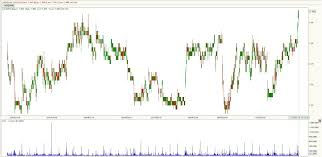 Sgx Price Chart Stock Market Best Kept Secrets Sgx Staying Strong