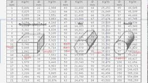 Rhs Weight Chart Pdf 77 Credible Ms Pipe Unit Weight
