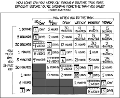 Xkcd Is It Worth The Time