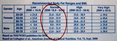 Marine Corps Body Fat Chart
