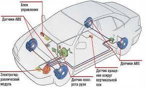 Система esp Система курсовой устойчивости Устройство и принцип работы системы курсовой устойчивости esp
