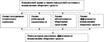 Анализ оборотных средств Выявление резервов повышения эффективности использования оборотных средств