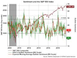 Bullish Sentiment Chart Investor Sentiment Has Reached An Extreme And Not A Bullish