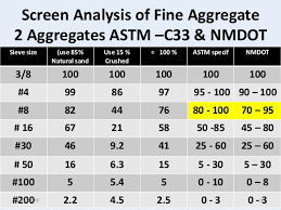 Astm Aggregate Size Chart Related Keywords