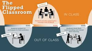 Classroom Assignment Chart Flipped Classroom Learning Innovation And Technology