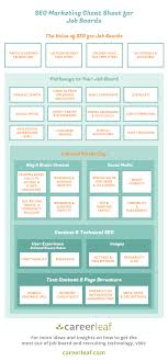 seo marketing cheat sheet for job boards infographic careerleaf job board seo cheat sheet
