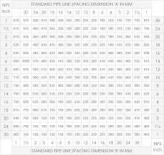 Pipe Line Spacing Chart