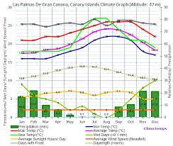 Climate Graph For Las Palmas De Gran Canaria Canary Islands