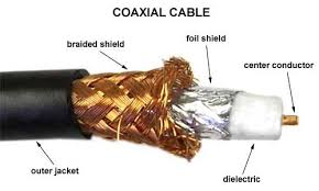 coaxial corner technical articles cablewhole com coaxial cable break down