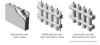 Types Of Insulated Concrete Forms ICF Flat Wall  Waffle Grid - Insulating block walls exterior