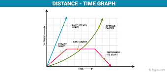 Distance Time Graph Definition And Examples With Conclusion