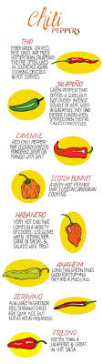 Know Our Chili Know Your Comfort Level Chilli Pepper