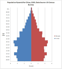 Population Pyramids In Excel