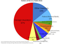 Who Owns Us Debt Pie Chart 2017 National Debt Pie Chart 2017 Best Picture Of Chart