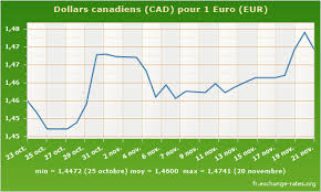 30 Euro To Cad Forex Trading