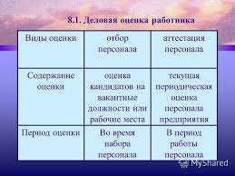 Презентация на тему Деловая оценка и аттестация персонала Тема  5 8 1