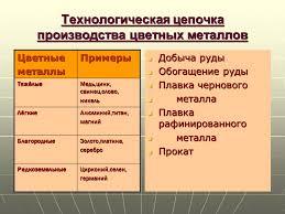 Реферат Черная и цветная металлургия России Черная и цветная металлургия России
