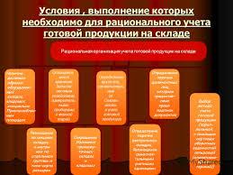 Презентация на тему Учет готовой продукции и ее продажи  6 Условия