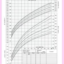 Child Height Chart Vso Software