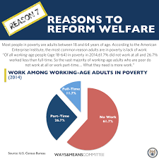reasons for reform helping people escape poverty ways and means 7 most people living in poverty are adults between the ages of 18 and 64 the most common reason why lack of work