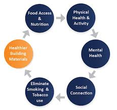 Healthy Living Chart Healthy Building Material Resources For Healthy Living