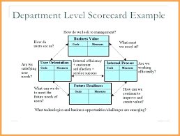 Vendor Evaluation Scorecard Template Supplier Examples Excel