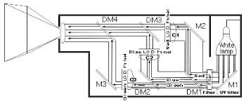 build your own lcd video projector a 3 lcd rgb projector diagram