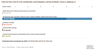 sustainable development goals council on foreign relations how successful were the mdgs