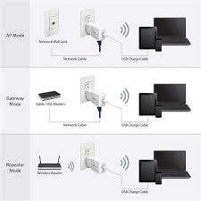 portable wi fi router wireless networking com thumbnail 8 for wi fi travel router for ipad and mobile devices