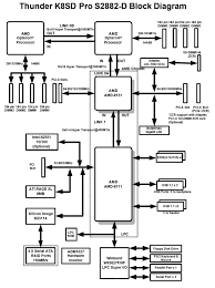 what is a computer block diagram? quora block diagram powerpoint for example, here's a block diagram for a server motherboard i installed the other day