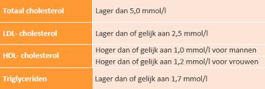 Cholesterol meten, hoe doe je dat?