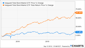 Vanguard Total Bond Market Etf Upside May Be Limited Now