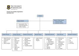 Small Construction Company Organizational Chart Systematic Organizational Structure Of A Construction