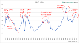 Stock Market Chart During Great Depression Jesse Colombo Blog U S Household Wealth Is In A Bubble