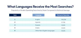 What Are The Most Useful Languages For Doctors