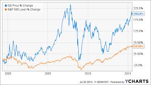Goldman Sachs Stock Price Chart