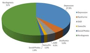 Pie Chart Showing The Prevalence Of Psychiatric Disorders