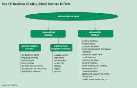 Port Authority Org Chart Module 3 Alternative Port Management Structures And