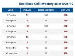 Dc Area Blood Donors Urgently Needed Inova Newsroom